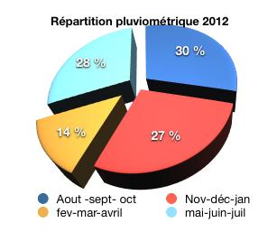 Pluviométrie 2012 Guadeloupe