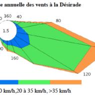 Rose annuelle des vents en Guadeloupe ( Source météo France)