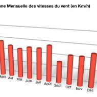 Moyenne mensuelle du vent en Guadeloupe